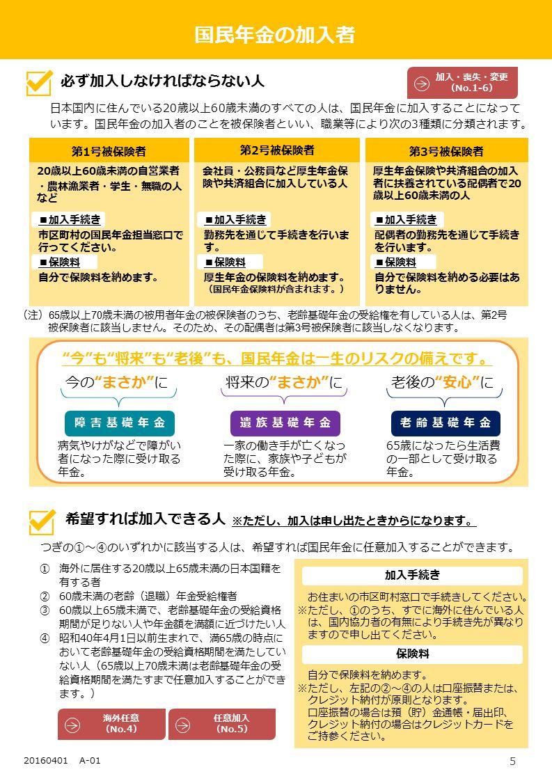 5 20150401 A-01 20歳以上60歳未満の自営業者 ・農林漁業者・学生・無職の人 など 会社員・公務員など厚生年金保 険や共済組合に加入している人 厚生年金保険や共済組合の加入 者に扶養されている配偶者で20 歳以上60歳未満の人 国民年金の加入者 必ず加入しなければならない人 希望すれば加入できる人 日本国内に住んでいる20歳以上60歳未満のすべての人は、国民年金に加入することになって います。国民年金の加入者のことを被保険者といい、職業等により次の3種類に分類されます。 第1号被保険者 第2号被保険者 第3号被保険者 お住まいの市区町村窓口で手続きしてください。 ※ただし、①のうち、すでに海外に住んでいる人 は、国内協力者の有無により手続き先が異なり ますので申し出てください。 自分で保険料を納めます。 ※ただし、左記の②~④の人は口座振替または、 クレジット納付が原則となります。 口座振替の場合は預(貯)金通帳・届出印、 クレジット納付の場合はクレジットカードを ご持参ください。 つぎの①~④のいずれかに該当する人は、希望すれば国民年金に任意加入することができます。 ①海外に居住する20歳以上65歳未満の日本国籍を 有する者 ②60歳未満の老齢(退職)年金受給権者 ③60歳以上65歳未満で、老齢基礎年金の受給資格 期間が足りない人や年金額を満額に近づけたい人 ④昭和40年4月1日以前生まれで、満65歳の時点に おいて老齢基礎年金の受給資格期間を満たしてい ない人(65歳以上70歳未満は老齢基礎年金の受 給資格期間を満たすまで任意加入することができ ます。) 保険料 今 も 将来 も 老後 も、国民年金は一生のリスクの備えです。 今の まさか に 障害基礎年金 加入手続き 病気やけがなどで障がい 者になった際に受け取る 年金。 将来の まさか に 遺族基礎年金 一家の働き手が亡くなっ た際に、家族や子どもが 受け取る年金。 老後の 安心 に 老齢基礎年金 65歳になったら生活費 の一部として受け取る 年金。 (注) 65 歳以上 70 歳未満の被用者年金の被保険者のうち、老齢基礎年金の受給権を有している人は、第 2 号 被保険者に該当しません。そのため、その配偶者は第 3 号被保険者に該当しなくなります。 ※ただし、加入は申し出たときからになります。 海外任意 (No.4) ■加入手続き 市区町村の国民年金担当窓口で 行ってください。 ■保険料 自分で保険料を納めます。 加入・喪失・変更 (No.1-6) ■加入手続き 勤務先を通じて手続きを行いま す。 ■保険料 厚生年金の保険料を納めます。 (国民年金保険料が含まれます。) ■加入手続き 配偶者の勤務先を通じて手続き を行います。 ■保険料 自分で保険料を納める必要はあ りません。 任意加入 (No.5) 20160401 A-01