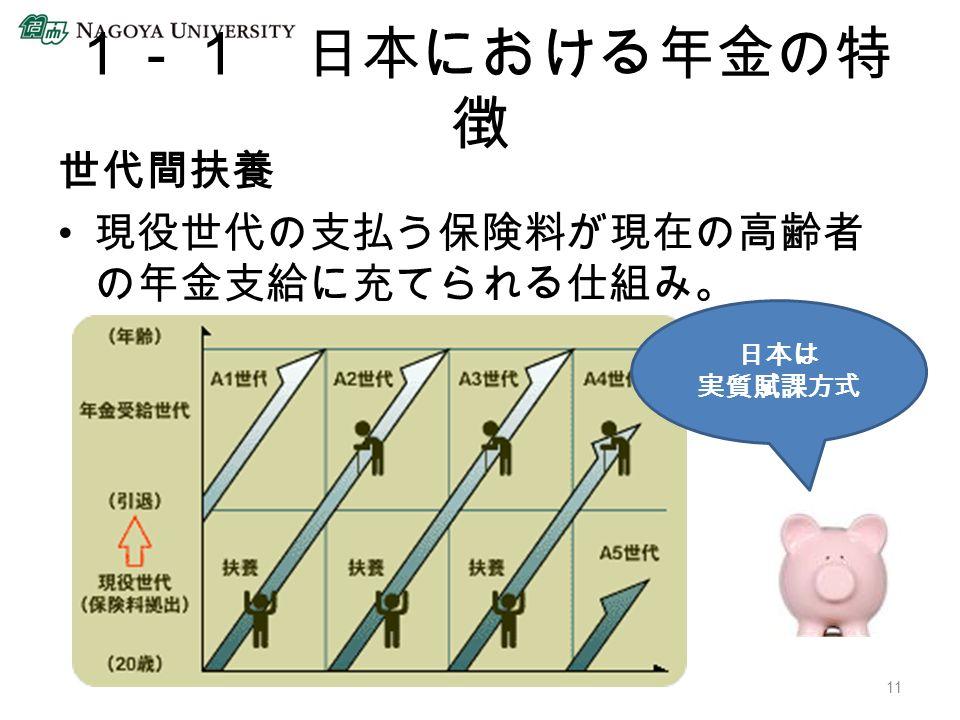 1-1 日本における年金の特 徴 世代間扶養 現役世代の支払う保険料が現在の高齢者 の年金支給に充てられる仕組み。 日本は 実質賦課方式 11