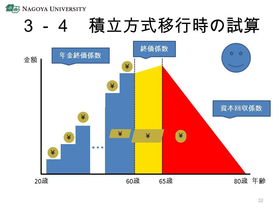 金額 65 歳 60 歳年齢 20 歳 80 歳 ¥ ¥ ¥ ¥ ¥ ¥ ¥ ¥ ¥ ¥ 年金終価係数 終価係数 資本回収係数 3-4 積立方式移行時の試算 32