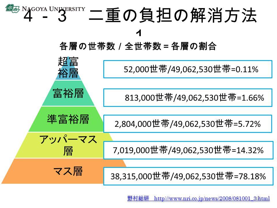4-3 二重の負担の解消方法 1 各層の世帯数/全世帯数=各層の割合 52,000 世帯 /49,062,530 世帯 =0.11% 813,000 世帯 /49,062,530 世帯 =1.66% 2,804,000 世帯 /49,062,530 世帯 =5.72% 7,019,000 世帯 /49,062,530 世帯 =14.32% 38,315,000 世帯 /49,062,530 世帯 =78.18% 野村総研 http://www.nri.co.jp/news/2008/081001_3.html 野村総研 http://www.nri.co.jp/news/2008/081001_3.html 47