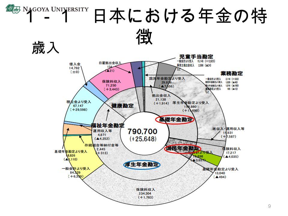 1-1 日本における年金の特 徴 9 歳入
