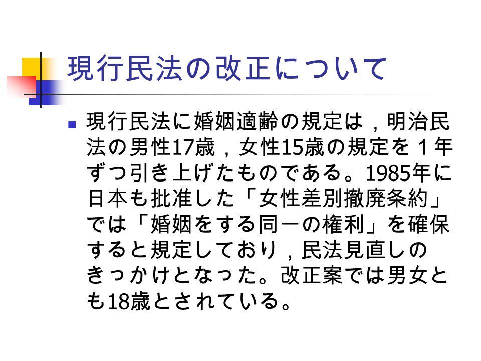 現行民法の改正について 現行民法に婚姻適齢の規定は,明治民 法の男性 17 歳,女性 15 歳の規定を1年 ずつ引き上げたものである。 1985 年に 日本も批准した「女性差別撤廃条約」 では「婚姻をする同一の権利」を確保 すると規定しており,民法見直しの きっかけとなった。改正案では男女と も 18 歳とされている。