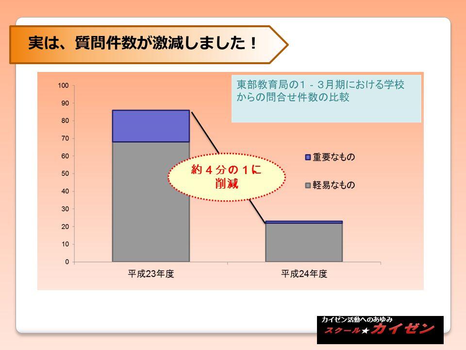 約4分の1に 削減 カイゼン活動へのあゆみ 実は、質問件数が激減しました!