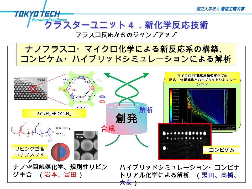 クラスターユニット4.新化学反応技術 フラスコ反応からのジャンプアップ ナノフラスコ・マイクロ化学による新反応系の構築、 コンビケム・ハイブリッドシミュレーションによる解析 超高感度X線検出器 マイクロ FF 電気泳動装置内での 反応・分離操作とハイブリッドシミュレー ション 3C 2 H 4  2C 3 H 6 R 1 Ni OCOCF 3 PPh 3 R 2 R 2 m-1 n 合成 創発 解析 ナノ空間触媒化学、規則性リビン グ重合 (岩本、冨田 ) リビング重合 → ナノスフィ ア ハイブリッドシミュレーション・コンビナ トリアル化学による解析 (黒田、高橋、 大友) コンビケム