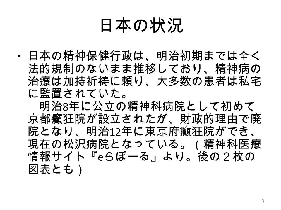 日本の状況 日本の精神保健行政は、明治初期までは全く 法的規制のないまま推移しており、精神病の 治療は加持祈祷に頼り、大多数の患者は私宅 に監置されていた。 明治 8 年に公立の精神科病院として初めて 京都癲狂院が設立されたが、財政的理由で廃 院となり、明治 12 年に東京府癲狂院ができ、 現在の松沢病院となっている。(精神科医療 情報サイト『 e らぽーる』より。後の2枚の 図表とも) 9
