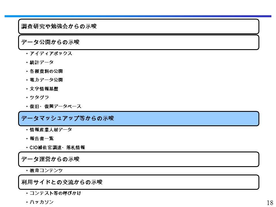 18 調査研究や勉強会からの示唆データ公開からの示唆 アイディアボックス 統計データ 各種資料の公開 電力データ公開 文字情報基盤 ツタグラ 復旧・復興データベース データマッシュアップ等からの示唆 情報産業人材データ 報告書一覧 CIO 補佐官調達・落札情報 データ運営からの示唆 教育コンテンツ 利用サイドとの交流からの示唆 コンテスト等の呼びかけ ハッカソン
