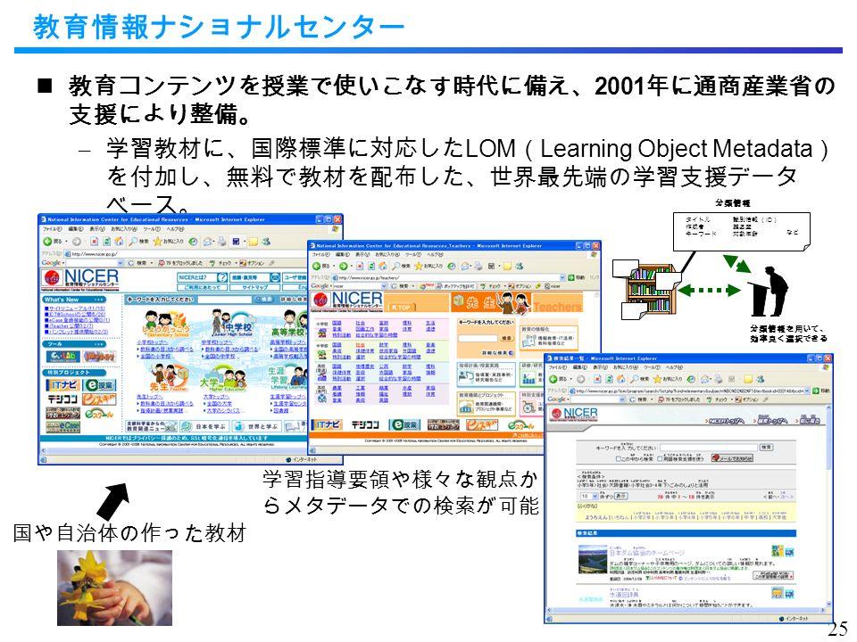 教育情報ナショナルセンター 教育コンテンツを授業で使いこなす時代に備え、 2001 年に通商産業省の 支援により整備。 – 学習教材に、国際標準に対応した LOM ( Learning Object Metadata ) を付加し、無料で教材を配布した、世界最先端の学習支援データ ベース。 25 分類情報を用いて、 効率良く選択できる タイトル 作成者 キーワード 分類情報 識別情報 ( ID ) 難易度 対象年齢 など 国や自治体の作った教材 学習指導要領や様々な観点か らメタデータでの検索が可能