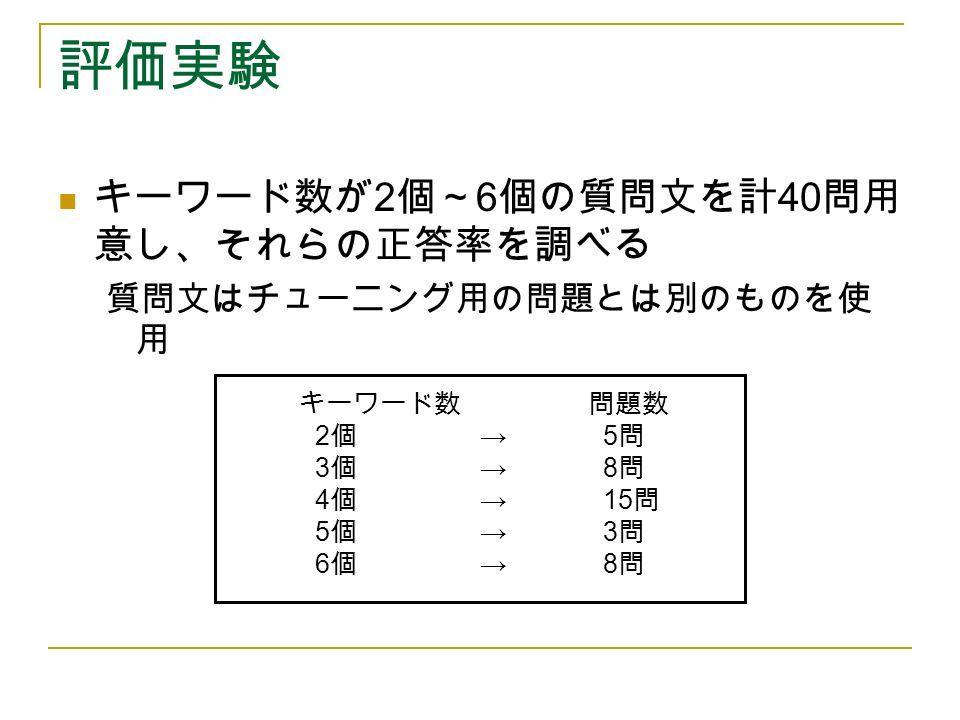 評価実験 キーワード数が 2 個~ 6 個の質問文を計 40 問用 意し、それらの正答率を調べる 質問文はチューニング用の問題とは別のものを使 用 キーワード数 問題数 2 個 → 5 問 3 個 → 8 問 4 個 → 15 問 5 個 → 3 問 6 個 → 8 問