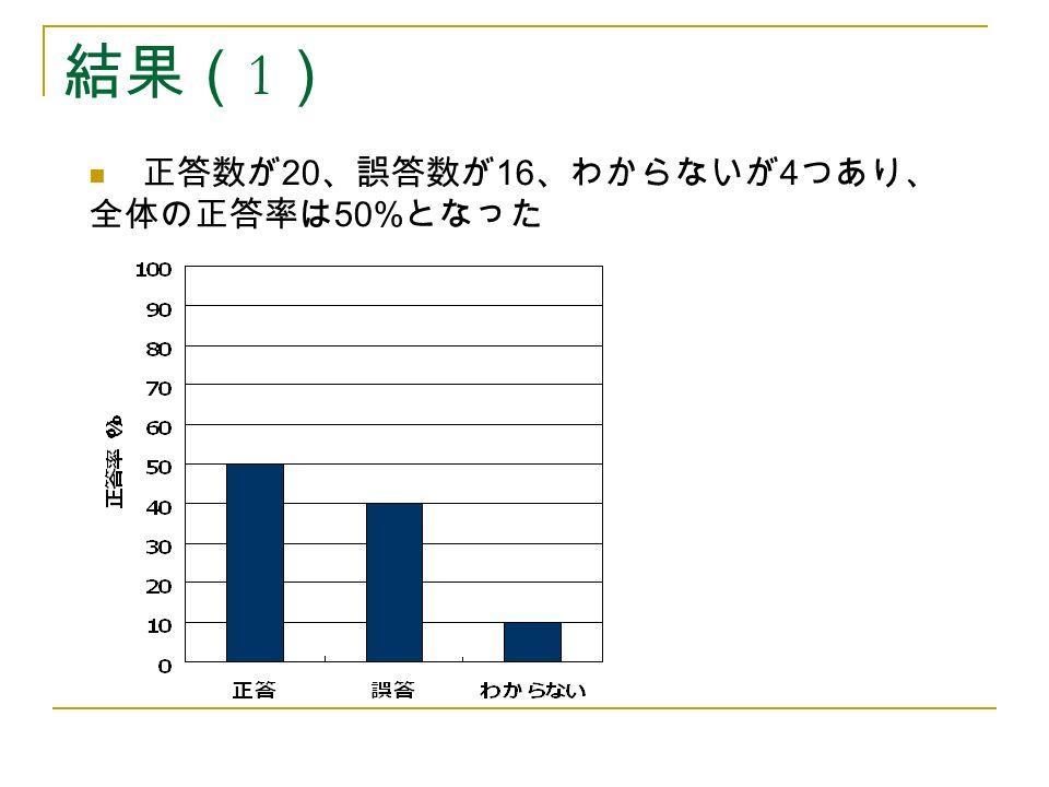 結果( 1 ) 正答数が 20 、誤答数が 16 、わからないが 4 つあり、 全体の正答率は 50% となった