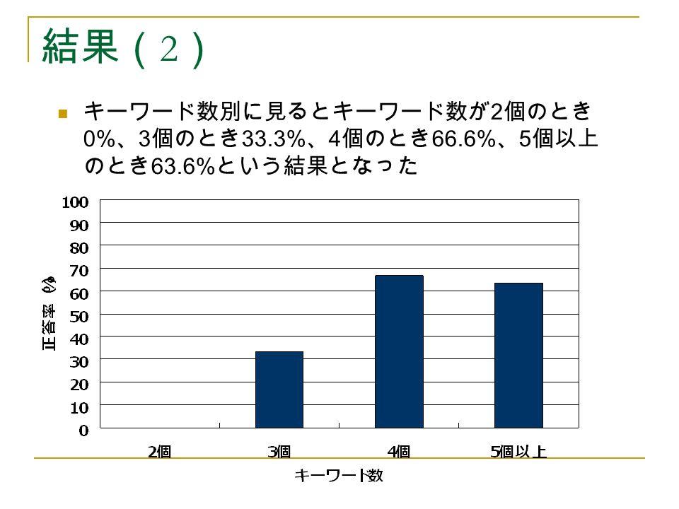 結果( 2 ) キーワード数別に見るとキーワード数が 2 個のとき 0% 、 3 個のとき 33.3% 、 4 個のとき 66.6% 、 5 個以上 のとき 63.6% という結果となった