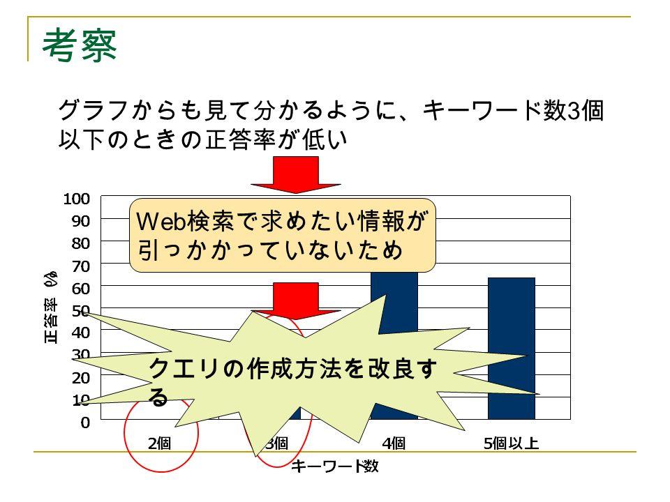 考察 グラフからも見て分かるように、キーワード数 3 個 以下のときの正答率が低い Web 検索で求めたい情報が 引っかかっていないため クエリの作成方法を改良す る