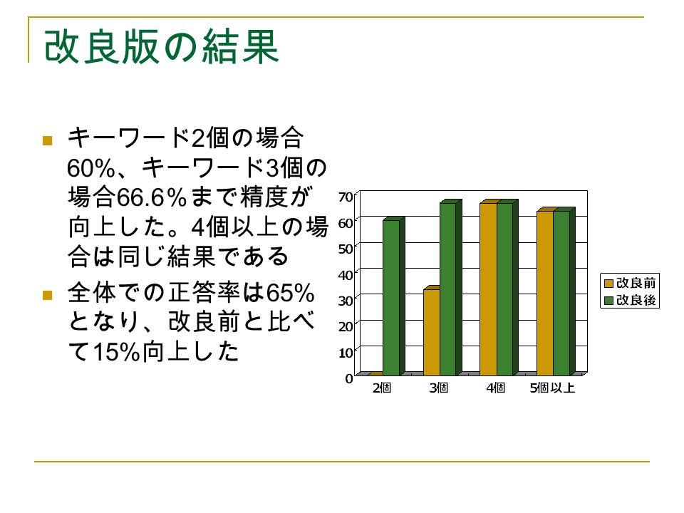 改良版の結果 キーワード 2 個の場合 60% 、キーワード 3 個の 場合 66.6 %まで精度が 向上した。 4 個以上の場 合は同じ結果である 全体での正答率は 65% となり、改良前と比べ て 15% 向上した