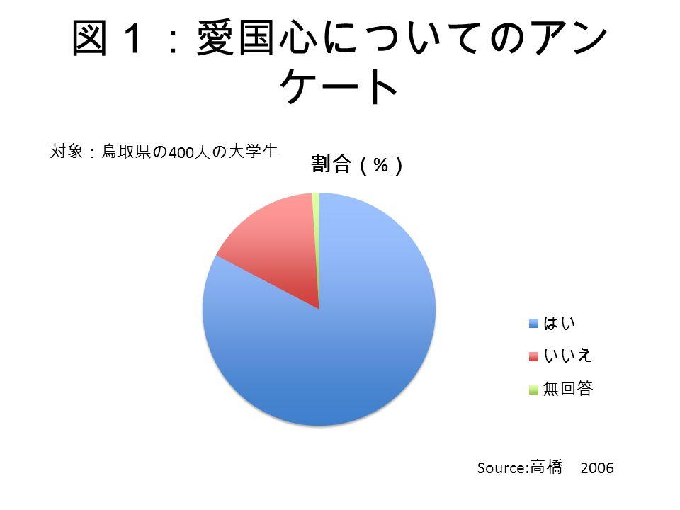 図1:愛国心についてのアン ケート Source: 高橋 2006 対象:鳥取県の 400 人の大学生