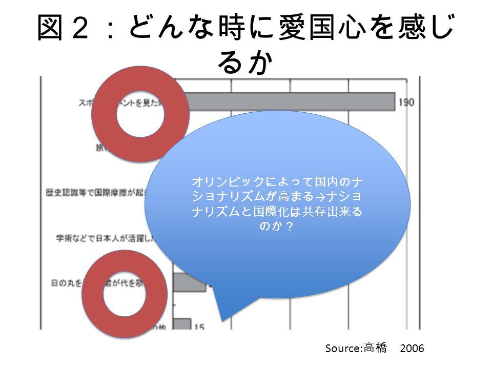 図2:どんな時に愛国心を感じ るか Source: 高橋 2006 オリンピックによって国内のナ ショナリズムが高まる → ナショ ナリズムと国際化は共存出来る のか?