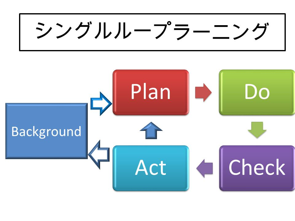 PlanDoCheckAct Background ダブルループ・ラーニング シングルループ