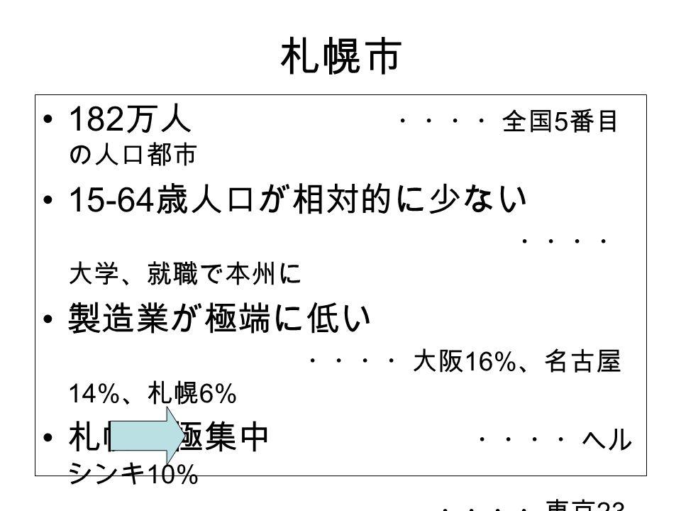 札幌市 182 万人 ・・・・全国 5 番目 の人口都市 15-64 歳人口が相対的に少ない ・・・・ 大学、就職で本州に 製造業が極端に低い ・・・・大阪 16% 、名古屋 14% 、札幌 6% 札幌一極集中 ・・・・ヘル シンキ 10% ・・・・東京 23 区 6% 、札幌 32% IT ~コンテンツに注 力