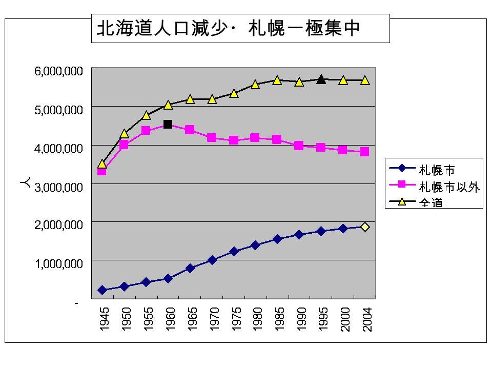 北海道人口減少・札幌一極集中