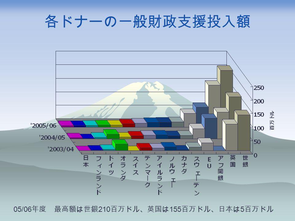 各ドナーの一般財政支援投入額 05/06 年度 最高額は世銀 210 百万ドル、英国は 155 百万ドル、日本は 5 百万ドル
