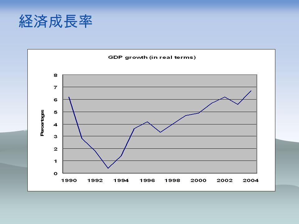 経済成長率