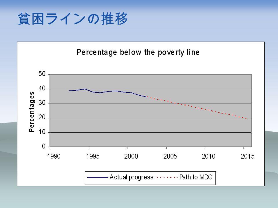貧困ラインの推移