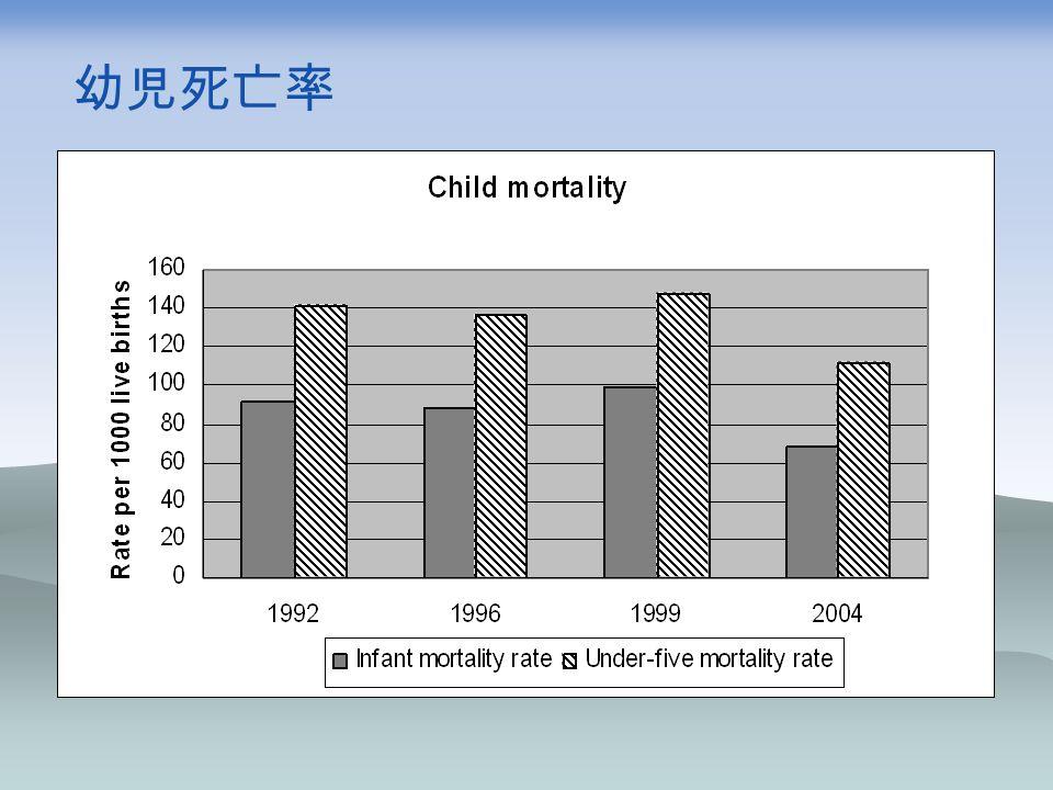 幼児死亡率