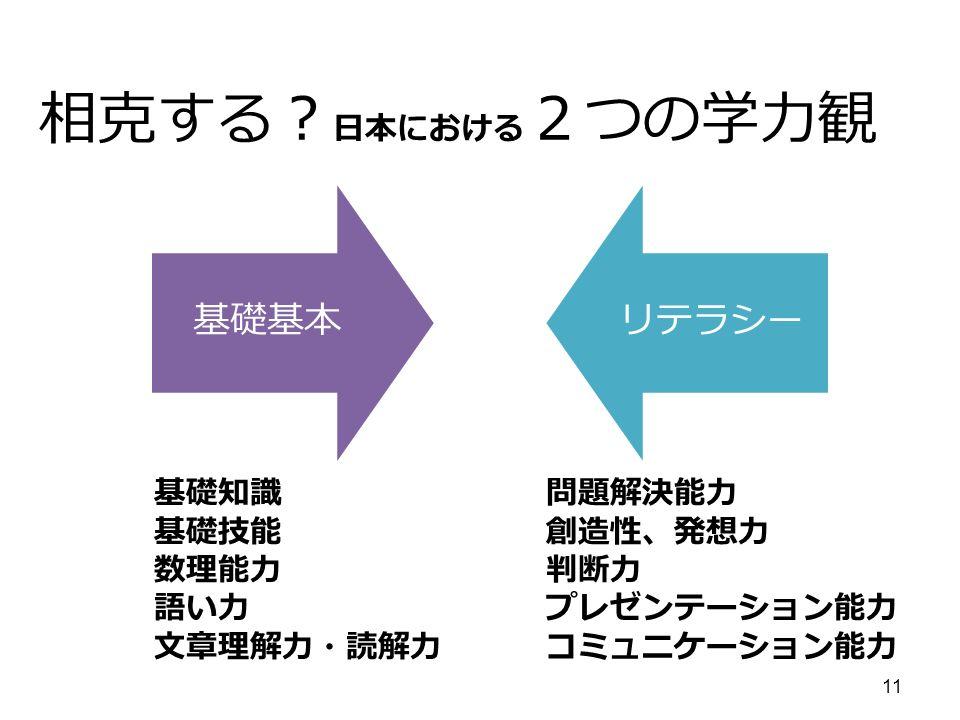 11 相克する? 日本における 2つの学力観 基礎基本リテラシー 基礎知識 基礎技能 数理能力 語い力 文章理解力・読解力 問題解決能力 創造性、発想力 判断力 プレゼンテーション能力 コミュニケーション能力