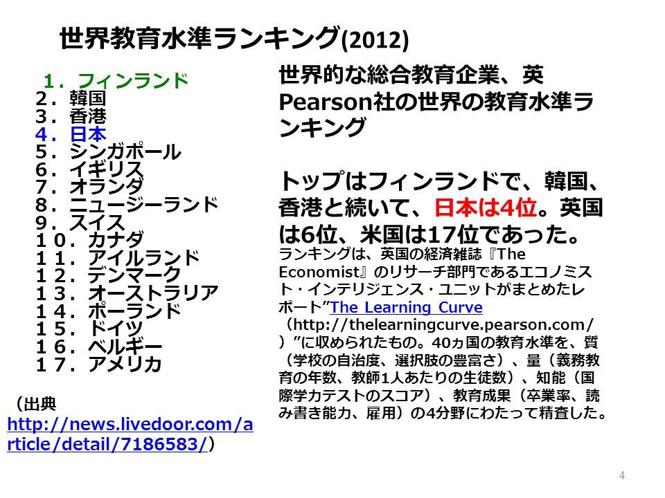 4 世界教育水準ランキング (2012) 1.フィンランド 2.韓国 3.香港 4.日本 5.シンガポール 6.イギリス 7.オランダ 8.ニュージーランド 9.スイス 10.カナダ 11.アイルランド 12.デンマーク 13.オーストラリア 14.ポーランド 15.ドイツ 16.ベルギー 17.アメリカ 世界的な総合教育企業、英 Pearson 社の世界の教育水準ラ ンキング トップはフィンランドで、韓国、 香港と続いて、日本は 4 位。英国 は 6 位、米国は 17 位であった。 ランキングは、英国の経済雑誌『 The Economist 』のリサーチ部門であるエコノミス ト・インテリジェンス・ユニットがまとめたレ ポート The Learning Curve ( http://thelearningcurve.pearson.com/ ) に収められたもの。 40 ヵ国の教育水準を、質 (学校の自治度、選択肢の豊富さ)、量(義務教 育の年数、教師 1 人あたりの生徒数)、知能(国 際学力テストのスコア)、教育成果(卒業率、読 み書き能力、雇用)の 4 分野にわたって精査した。The Learning Curve (出典 http://news.livedoor.com/a rticle/detail/7186583/ ) http://news.livedoor.com/a rticle/detail/7186583/