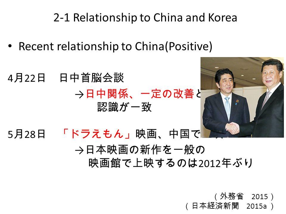 Recent relationship to China(Positive) 4 月 22 日 日中首脳会談 → 日中関係、一定の改善との 認識が一致 5 月 28 日 「ドラえもん」映画、中国で上映 → 日本映画の新作を一般の 映画館で上映するのは 2012 年ぶり 2-1 Relationship to China and Korea (外務省 2015 ) (日本経済新聞 2015a )