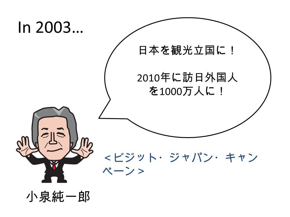 In 2003… 小泉純一郎 日本を観光立国に! 2010 年に訪日外国人 を 1000 万人に! <ビジット・ジャパン・キャン ペーン>