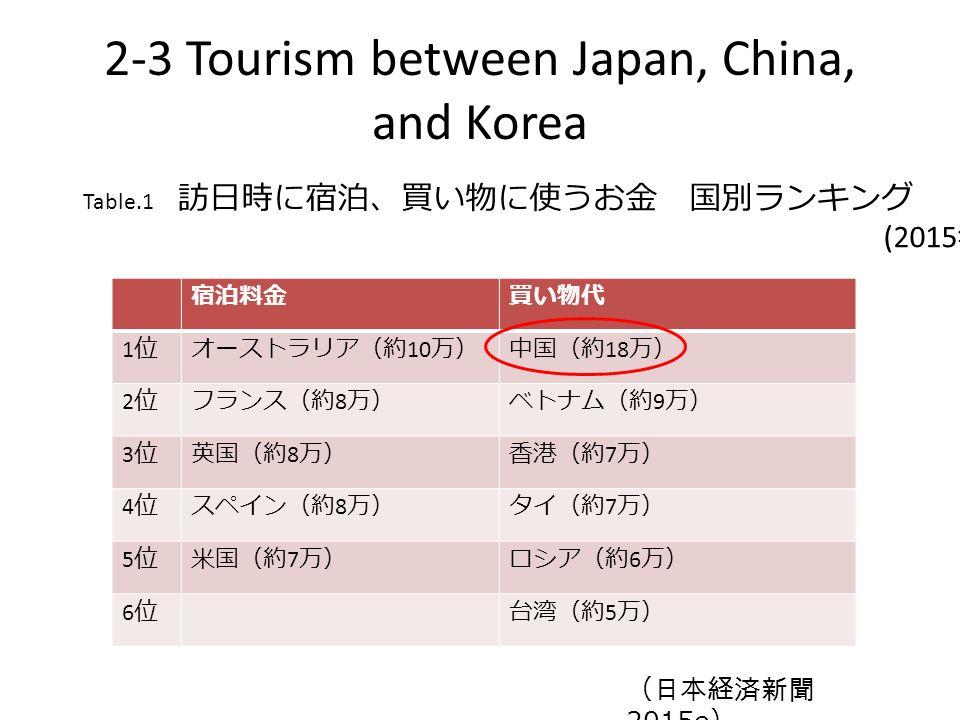 宿泊料金買い物代 1位1位オーストラリア(約 10 万)中国(約 18 万) 2位2位フランス(約 8 万)ベトナム(約 9 万) 3位3位英国(約 8 万)香港(約 7 万) 4位4位スペイン(約 8 万)タイ(約 7 万) 5位5位米国(約 7 万)ロシア(約 6 万) 6位6位台湾(約 5 万) (日本経済新聞 2015e ) 2-3 Tourism between Japan, China, and Korea Table.1 訪日時に宿泊、買い物に使うお金 国別ランキング (2015 年 1 月~ 3 月 )
