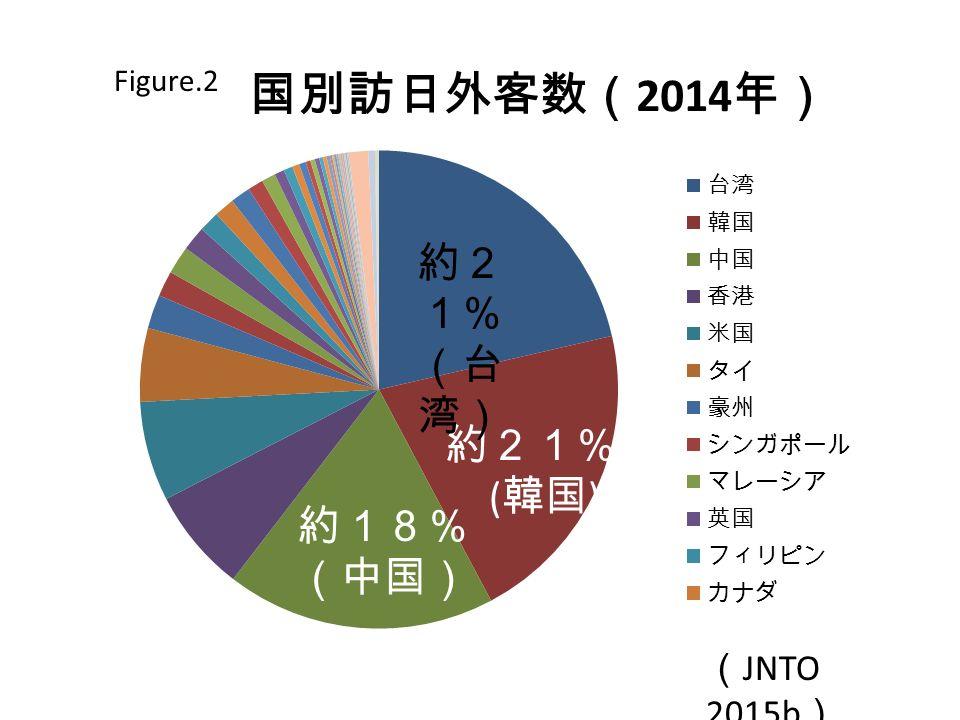 ( JNTO 2015b ) 約2 1% (台 湾) 約18% (中国)
