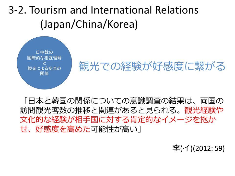 「日本と韓国の関係についての意識調査の結果は、両国の 訪問観光客数の推移と関連があると見られる。観光経験や 文化的な経験が相手国に対する肯定的なイメージを抱か せ、好感度を高めた可能性が高い」 李 ( イ )(2012: 59) 観光での経験が好感度に繋がる 3-2.