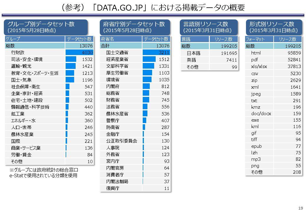 (参考)「DATA.GO.JP」における掲載データの概要 19 グループ別データセット数 (2015年5月28日時点) グループ別データセット数 (2015年5月28日時点) ※グループには政府統計の総合窓口 e-Statで使用されている分類を使用 府省庁別データセット数 (2015年5月28日時点) 府省庁別データセット数 (2015年5月28日時点) 言語別リソース数 (2015年3月31日時点) 言語別リソース数 (2015年3月31日時点) 形式別リソース数 (2015年3月31日時点) 形式別リソース数 (2015年3月31日時点)