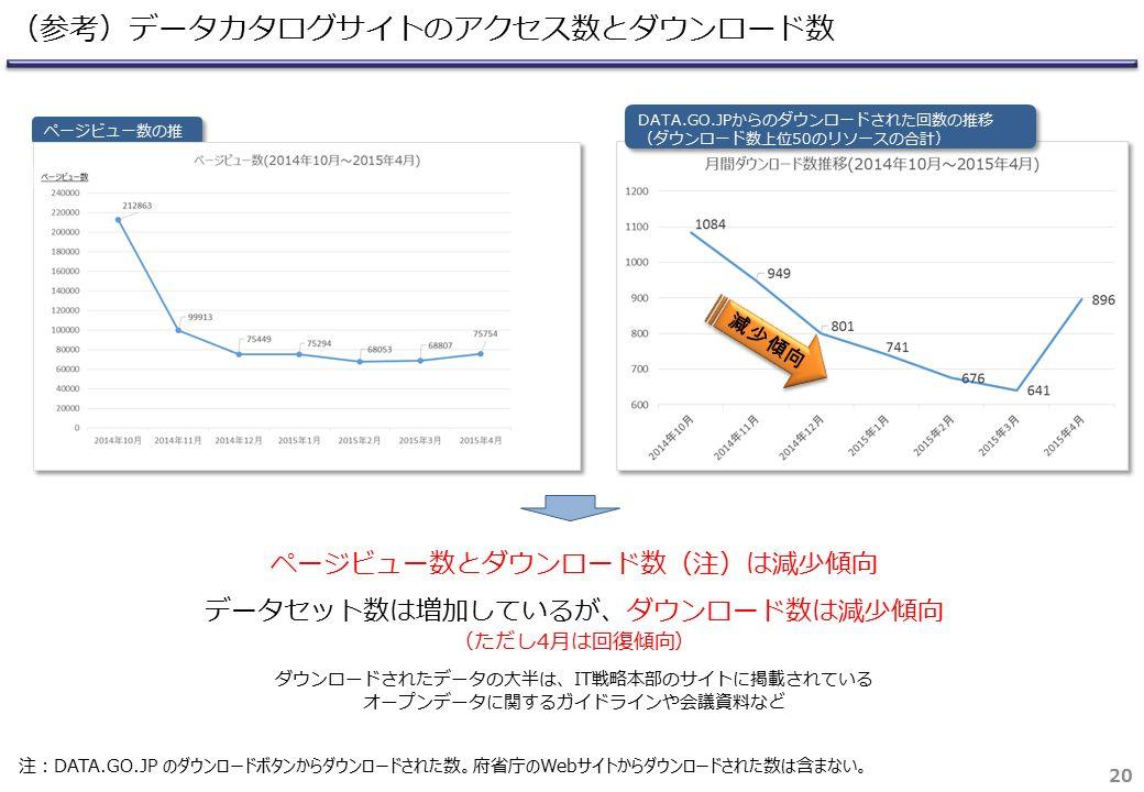20 (参考)データカタログサイトのアクセス数とダウンロード数 DATA.GO.JPからのダウンロードされた回数の推移 (ダウンロード数上位50のリソースの合計) DATA.GO.JPからのダウンロードされた回数の推移 (ダウンロード数上位50のリソースの合計) 減少傾向 ページビュー数とダウンロード数(注)は減少傾向 データセット数は増加しているが、ダウンロード数は減少傾向 (ただし4月は回復傾向) ダウンロードされたデータの大半は、IT戦略本部のサイトに掲載されている オープンデータに関するガイドラインや会議資料など ページビュー数の推 移 注:DATA.GO.JP のダウンロードボタンからダウンロードされた数。府省庁のWebサイトからダウンロードされた数は含まない。