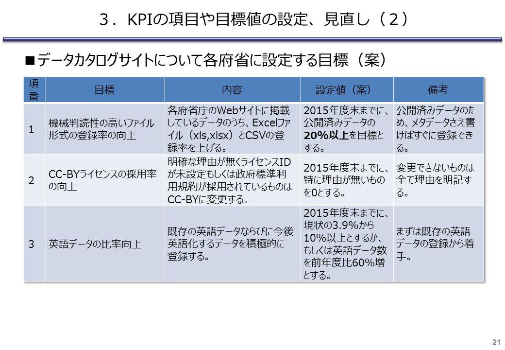 21 3.KPIの項目や目標値の設定、見直し(2) ■データカタログサイトについて各府省に設定する目標(案)