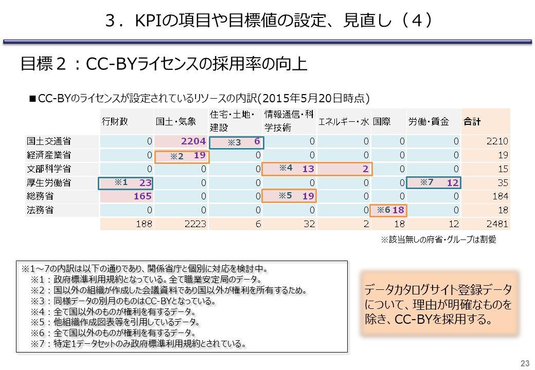 23 3.KPIの項目や目標値の設定、見直し(4) 目標2:CC-BYライセンスの採用率の向上 ※1 ※2 ※3 ※4 ※5 ※6 ※7 ※1~7の内訳は以下の通りであり、関係省庁と個別に対応を検討中。 ※1:政府標準利用規約となっている。全て職業安定局のデータ。 ※2:国以外の組織が作成した会議資料であり国以外が権利を所有するため。 ※3:同様データの別月のものはCC-BYとなっている。 ※4:全て国以外のものが権利を有するデータ。 ※5:他組織作成図表等を引用しているデータ。 ※6:全て国以外のものが権利を有するデータ。 ※7:特定1データセットのみ政府標準利用規約とされている。 ※1~7の内訳は以下の通りであり、関係省庁と個別に対応を検討中。 ※1:政府標準利用規約となっている。全て職業安定局のデータ。 ※2:国以外の組織が作成した会議資料であり国以外が権利を所有するため。 ※3:同様データの別月のものはCC-BYとなっている。 ※4:全て国以外のものが権利を有するデータ。 ※5:他組織作成図表等を引用しているデータ。 ※6:全て国以外のものが権利を有するデータ。 ※7:特定1データセットのみ政府標準利用規約とされている。 データカタログサイト登録データ について、理由が明確なものを 除き、 CC-BY を採用する。 ※該当無しの府省・グループは割愛 ■CC-BYのライセンスが設定されているリソースの内訳(2015年5月20日時点)