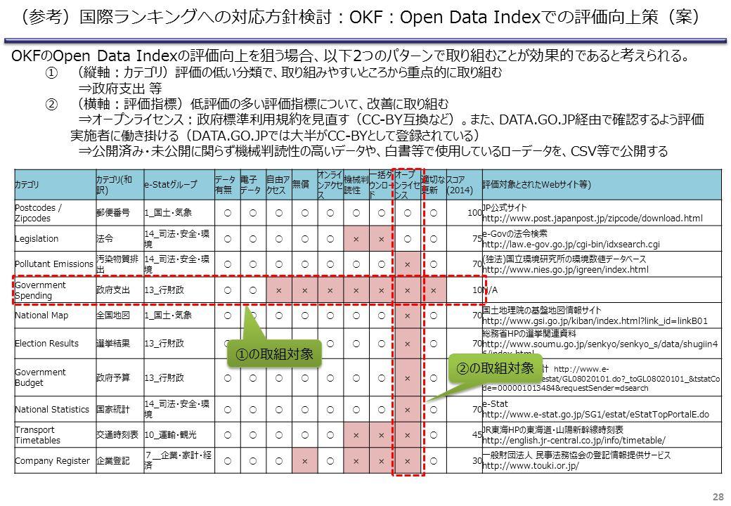 28 (参考)国際ランキングへの対応方針検討:OKF:Open Data Indexでの評価向上策(案) カテゴリ カテゴリ(和 訳) e-Statグループ データ 有無 電子 データ 自由ア クセス 無償 オンライ ンアクセ ス 機械判 読性 一括ダ ウンロー ド オープ ンライセ ンス 適切な 更新 スコア (2014) 評価対象とされたWebサイト等) Postcodes / Zipcodes 郵便番号1_国土・気象○○○○○○○○○100 JP公式サイト http://www.post.japanpost.jp/zipcode/download.html Legislation法令 14_司法・安全・環 境 ○○○○○××○○75 e-Govの法令検索 http://law.e-gov.go.jp/cgi-bin/idxsearch.cgi Pollutant Emissions 汚染物質排 出 14_司法・安全・環 境 ○○○○○○○×○70 (独法)国立環境研究所の環境数値データベース http://www.nies.go.jp/igreen/index.html Government Spending 政府支出13_行財政○○×××××××10N/A National Map全国地図1_国土・気象○○○○○○○×○70 国土地理院の基盤地図情報サイト http://www.gsi.go.jp/kiban/index.html link_id=linkB01 Election Results選挙結果13_行財政○○○○○○○×○70 総務省HPの選挙関連資料 http://www.soumu.go.jp/senkyo/senkyo_s/data/shugiin4 6/index.html Government Budget 政府予算13_行財政○○○○○○○×○70 e-Statの財政統計 http://www.e- stat.go.jp/SG1/estat/GL08020101.do _toGL08020101_&tstatCo de=000001013484&requestSender=dsearch National Statistics国家統計 14_司法・安全・環 境 ○○○○○○○×○70 e-Stat http://www.e-stat.go.jp/SG1/estat/eStatTopPortalE.do Transport Timetables 交通時刻表10_運輸・観光○○○○○×××○45 JR東海HPの東海道・山陽新幹線時刻表 http://english.jr-central.co.jp/info/timetable/ Company Register企業登記 7_企業・家計・経 済 ○○○×○×××○30 一般財団法人 民事法務協会の登記情報提供サービス http://www.touki.or.jp/ OKFのOpen Data Indexの評価向上を狙う場合、以下2つのパターンで取り組むことが効果的であると考えられる。 ①(縦軸:カテゴリ)評価の低い分類で、取り組みやすいところから重点的に取り組む ⇒政府支出 等 ②(横軸:評価指標)低評価の多い評価指標について、改善に取り組む ⇒オープンライセンス:政府標準利用規約を見直す(CC-BY互換など)。また、DATA.GO.JP経由で確認するよう評価 実施者に働き掛ける(DATA.GO.JPでは大半がCC-BYとして登録されている) ⇒公開済み・未公開に関らず機械判読性の高いデータや、白書等で使用しているローデータを、CSV等で公開する ②の取組対象 ①の取組対象