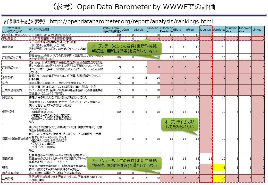 (参考)Open Data Barometer by WWWFでの評価 詳細は右記を参照 http://opendatabarometer.org/report/analysis/rankings.html データセット詳細 (ハンドブック記載) ハンドブックの説明 計算スコア(各 項目の積算値) isOpenaExists bAvailabl e cMachine Readable dBulkeFreefLicensegUpdated hSustain able iDiscover able jLinked 地図情報(全国レベル)250,000分の1以上の地図であること80051015 010550 不動産登記土地所有者情報(不動産登記情報)505000000000 国家統計 人口統計や経済指標などのキーとなる統計。 (例:GDP、失業率、人口、等) 例えば年度ごとの人口や、四半期ごとのGDPなど集約されたものでも よい。 80051015 010550 詳細な政府予算 部局単位などの高レベルでの政府予算(支出ではないので、実際に 掛かった経費ではない) 80051015 010550 詳細な政府支出 取引単位、月次の特定項目単位での政府支出の過去の実際の経 費。一般的に100万ドルまたは10万ドル以下単位レベル。イギリスで は25000ポンド(≒450万円)以上の支出をオープンデータとして公開 している。 505000000000 企業登記 登録されている企業名や法人ID、住所等。財務情報やバランスシー トは不要。 15051000000000 法令国の法律。法律全てか、一部のみかを確認すること。15051000000000 公共交通時刻表 公共交通(鉄道およびバス。JRは民間企業だが対象?対象 外?)の時刻表。全国レベルが無い場合は首都(この場合東京都 交通局ということか?)で評価。 15051000000000 国際貿易特定項目の輸出入の詳細、他国との輸出入バランス650510150 010550 保健・衛生 健康管理システム全体や、特定サービスのパフォーマンス指標として 使用可能な行政データの統計。例えば ・ワクチンレベル ・健康管理のレベル ・特定グループにおける健康管理結 ・医療サービスにおける患者の満足度 など。 80051015 010550 初等・中等教育の成績 国レベルでの教育システムの実績については、国民の幸福にとって意 味のある影響がある。 教育システム全体や、特定サービスのパフォーマンス指標として使用 可能な行政データの統計。例えば ・国のテストにおける生徒のスコア ・学校ごとの?出席率 ・先生ごとの?出席率 など。 80051015 010550 犯罪統計 犯罪単位の年次報告 and/or 詳細な犯罪レポート。 犯罪単位のリアルタイムデータを元に犯罪マップを作っている(もしくは 作成を許可している)・・・とか?? 95151015 10550 環境 炭素排出量や汚染物質(一酸化炭素や窒素化合物、その他特定 物質)排出のデータや森林伐採のデータなど。 65051015 0-5550 国政選挙結果過去10年の選挙区ごと、地域ごとの選挙結果。80051015 010550 公共契約 政府の契約の詳細。特定府省だけではなく、府省横断で集約されて いる調達情報。 1005 0000-5000 オープンライセンスと して認められない オープンデータとしての要件(更新や機械 判読性、無料提供等)を満たしていない