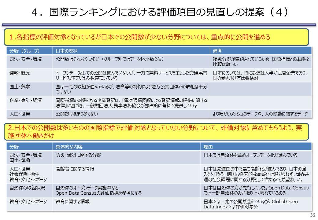32 4.国際ランキングにおける評価項目の見直しの提案(4) 1.各指標の評価対象となっているが日本での公開数が少ない分野については、重点的に公開を進める 2.日本での公開数は多いものの国際指標で評価対象となっていない分野について、評価対象に含めてもらうよう、実 施団体へ働きかけ