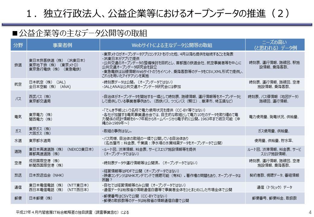 分野事業者例Webサイトによる主なデータ公開等の取組 ニーズの高い (と思われる)データ例 鉄道 東日本旅客鉄道(株)(JR東日本) 東京地下鉄(株)(東京メトロ) 東京急行電鉄(株)(東急電鉄) ・東京メトロがオープンデータアプリコンテストを行った他、4月以降も提供を継続することを発表 ・JR東日本がアプリで提供 ・公共交通のオープンデータの整備検討を目的とし、首都圏の鉄道会社、航空事業者等を中心に 公共交通オープンデータ研究会を設立 ・東急電鉄は沿線情報Webサイトのうちイベント、乗降客数等のデータをCSV,XML形式で提供し、 これらを用いたアイデアソンを実施 時刻表、運行情報、路線図、駅施 設情報、乗降客数、 航空 日本航空(株)(JAL) 全日本空輸(株)(ANA) ・時刻表データは公開。(オープンデータではない) ・JALとANAは公共交通オープンデータ研究会には参加 時刻表、運行情報、路線図、空港 施設情報、乗降客数、 バス 西武バス(株) 東京都交通局 ・自治体がオープンデータを開始する一環として時刻表、路線情報、運行情報等をオープンデータと して提供している事業者事例あり。(西鉄バス、つつじバス(鯖江)、草津市、埼玉県など) 時刻表、バス停情報(地図データ) 路線図、運行情報、 電気 東京電力(株) 関西電力(株) ・「でんき予報」という名称で電力使用状況を提供(CC-BY等ではない) ・各社が加盟する電気事業連合会では、自主的な取組として電力10社のデータを取り纏めて電 力関係の統計情報を6~7年前からホームページから電子的に公開。1963年まで遡及可能(沖 縄のみ1989年~) 電力使用量、発電状況、供給量、 ガス 東京ガス(株) 大阪ガス(株) ・取組の事例はなし。ガス使用量、供給量、 水道東京都水道局 ・バス同様、自治体の取組の一環で公開している自治体あり (名古屋市:料金表、千葉県:浄水場の水質結果データをオープンデータで公開) 使用量、供給量、貯水率、 道路 東日本高速道路(株)(NEXCO東日本) 首都高速道路(株) ・ルート図、渋滞情報、料金表、サービスエリア施設情報等を提供 (オープンデータではない) ルート図、渋滞情報、料金表、サービ スエリア施設情報、 空港 成田国際空港(株) 新関西国際空港(株) ・時刻表データや運行情報等は公開済。(オープンデータではない) 時刻表、運行情報、路線図、空港 施設情報、乗降客数、 放送日本放送協会(NHK) ・経営情報等はPDFで公開(オープンデータではない) ・映像コンテンツはNHKオンデマンドで視聴可能(有料)。著作権の問題もあり、オープンデータは 困難? 契約者数、視聴データ、番組情報 通信 東日本電信電話(株)(NTT東日本) 西日本電信電話(株)(NTT西日本) ・自社では経営情報等のみ公開(オープンデータではない) ・通信データは総務省の情報通信白書等で事業者全体をひとまとめにした市場全体で公開 通信(トラヒック)データ 郵便日本郵便(株) ・郵便番号はCSVで公開(CC-BYではない) ・郵便の取扱数等のデータは総務省の情報通信白書で公開 郵便番号、郵便料金、取扱数 4 ■公益企業等の主なデータ公開等の取組 1.独立行政法人、公益企業等におけるオープンデータの推進(2) 平成27年4月内閣官房IT総合戦略室の独自調査(調査事業含む)による