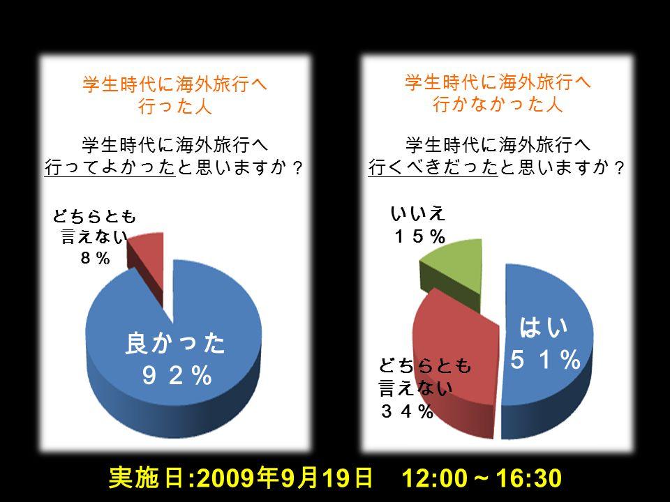 学生時代に海外旅行へ 行ってよかったと思いますか? どちらとも 言えない 8% 実施日 :2009 年 9 月 19 日 12:00 ~ 16:30