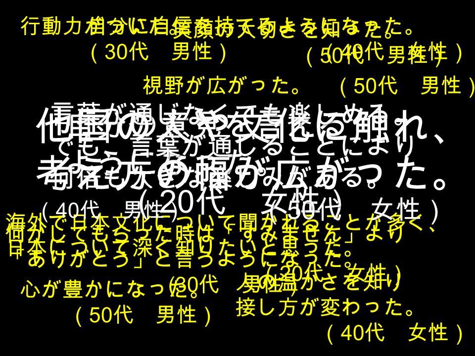 人の温かさを知り 接し方が変わった。 ( 40 代 女性) 行動力がついた。 ( 30 代 男性) 視野が広がった。 ( 50 代 男性) 自分に自信を持てるようになった。 ( 40 代 女性) 海外で日本文化について聞かれることが多く、 日本について深く知りたいと思った。 ( 20 代 女性) 心が豊かになった。 ( 50 代 男性) 笑顔の大切さを知った。 ( 50 代 男性) 何かしてもらった時は「すみません」より 「ありがとう」と言うようになった。 (30 代 男性) 自分の意見を言える ようになった。 ( 20 代 女性) 言葉が通じなくても楽しめる。でも、言葉が通じることにより何倍も大きな楽しみがある。 ( 50 代 女性) ( 50 代 女性) 他国の人や文化に触れ、 考え方の幅が広がった。 ( 40 代 男性)