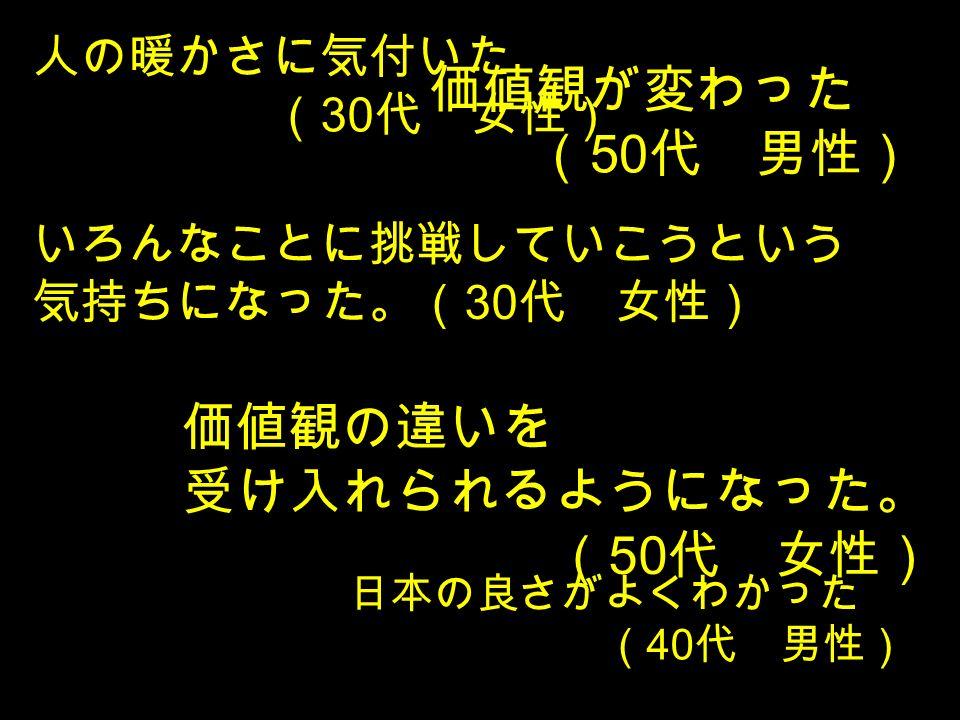 価値観の違いを 受け入れられるようになった。 ( 50 代 女性) いろんなことに挑戦していこうという 気持ちになった。( 30 代 女性) 日本の良さがよくわかった ( 40 代 男性) 人の暖かさに気付いた ( 30 代 女性) 価値観が変わった ( 50 代 男性)