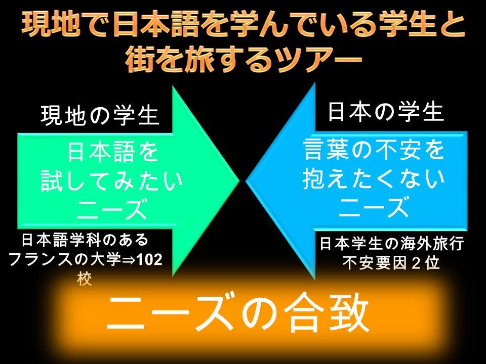 現地の学生 日本の学生 言葉の不安を 抱えたくない ニーズ 日本学生の海外旅行 不安要因2位 日本語を 試してみたい ニーズ 日本語学科のある フランスの大学⇒ 102 校 ニーズの合致