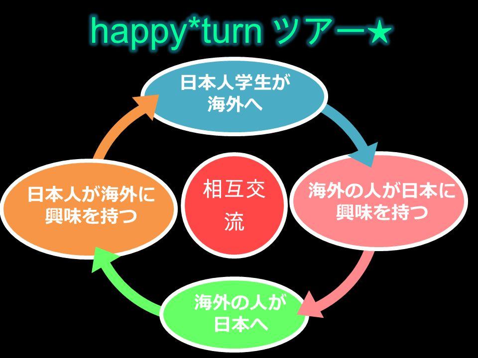 海外の人が日本に 興味を持つ 日本人が海外に 興味を持つ 海外の人が 日本へ 日本人学生が 海外へ