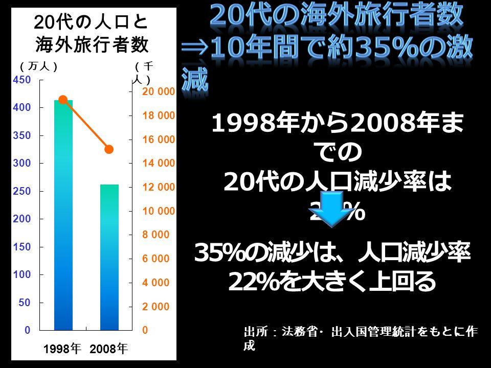 出所:法務省・出入国管理統計をもとに作 成 1998 年から 2008 年ま での 20 代の人口減少率は 22 % 35 %の減少は、人口減少率 22 %を大きく上回る 18,991,000 人 14,735,000 人 (万人)