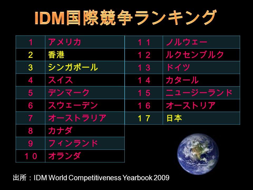 1アメリカ 2香港 3シンガポール 4スイス 5デンマーク 6スウェーデン 7オーストラリア 8カナダ 9フィンランド 10オランダ 11ノルウェー 12ルクセンブルク 13ドイツ 14カタール 15ニュージーランド 16オーストリア 17日本 出所: IDM World Competitiveness Yearbook 2009