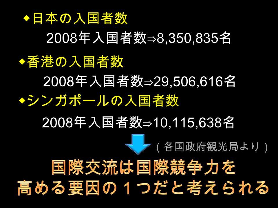 ◆香港の入国者数 2008 年入国者数⇒ 29,506,616 名 ◆日本の入国者数 2008 年入国者数⇒ 8,350,835 名 ◆シンガポールの入国者数 2008 年入国者数⇒ 10,115,638 名 (各国政府観光局より)