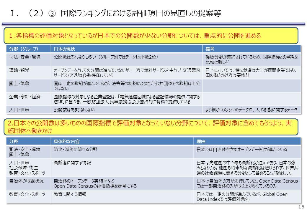 15 1.各指標の評価対象となっているが日本での公開数が少ない分野については、重点的に公開を進める 2.日本での公開数は多いものの国際指標で評価対象となっていない分野について、評価対象に含めてもらうよう、実 施団体へ働きかけ Ⅰ.(2)③ 国際ランキングにおける評価項目の見直しの提案等