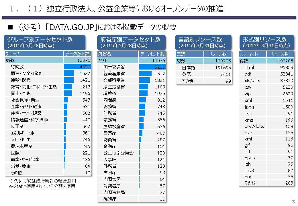 3 グループ別データセット数 (2015年5月28日時点) グループ別データセット数 (2015年5月28日時点) ※グループには政府統計の総合窓口 e-Statで使用されている分類を使用 府省庁別データセット数 (2015年5月28日時点) 府省庁別データセット数 (2015年5月28日時点) 言語別リソース数 (2015年3月31日時点) 言語別リソース数 (2015年3月31日時点) 形式別リソース数 (2015年3月31日時点) 形式別リソース数 (2015年3月31日時点) ■(参考)「DATA.GO.JP」における掲載データの概要